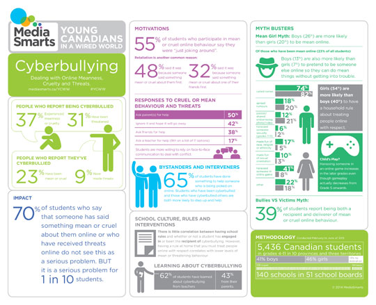 Young Canadians Cyberbullying: Dealing with Online Meanness, Cruelty and Threats