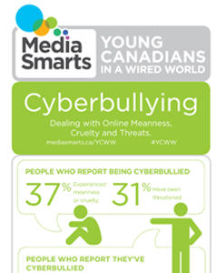 Young Canadians in a Wired World, Phase III: Cyberbullying: Dealing with Online Meanness, Cruelty and Threats infographic