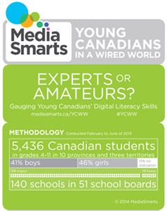 Young Canadians in a Wired World, Phase III: in-progress infographic