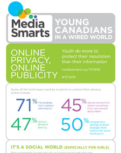 Young Canadians in a Wired World, Phase III: Online Privacy, Online Publicity  infographic
