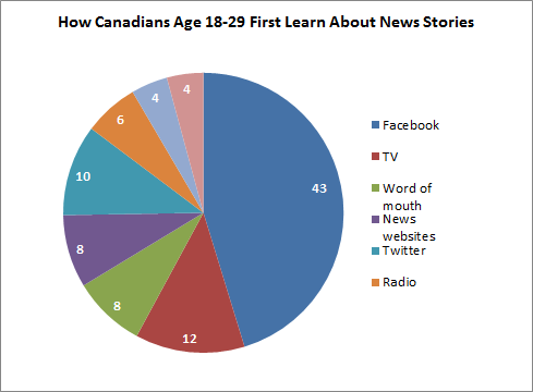 How Canadians Age 18-29 First Learn About News Stories - chart
